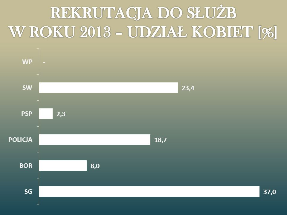REKRUTACJA DO SŁUŻB W ROKU 2013 – UDZIAŁ KOBIET [%]